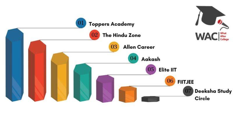 IIT JEE Coaching in Bangalore