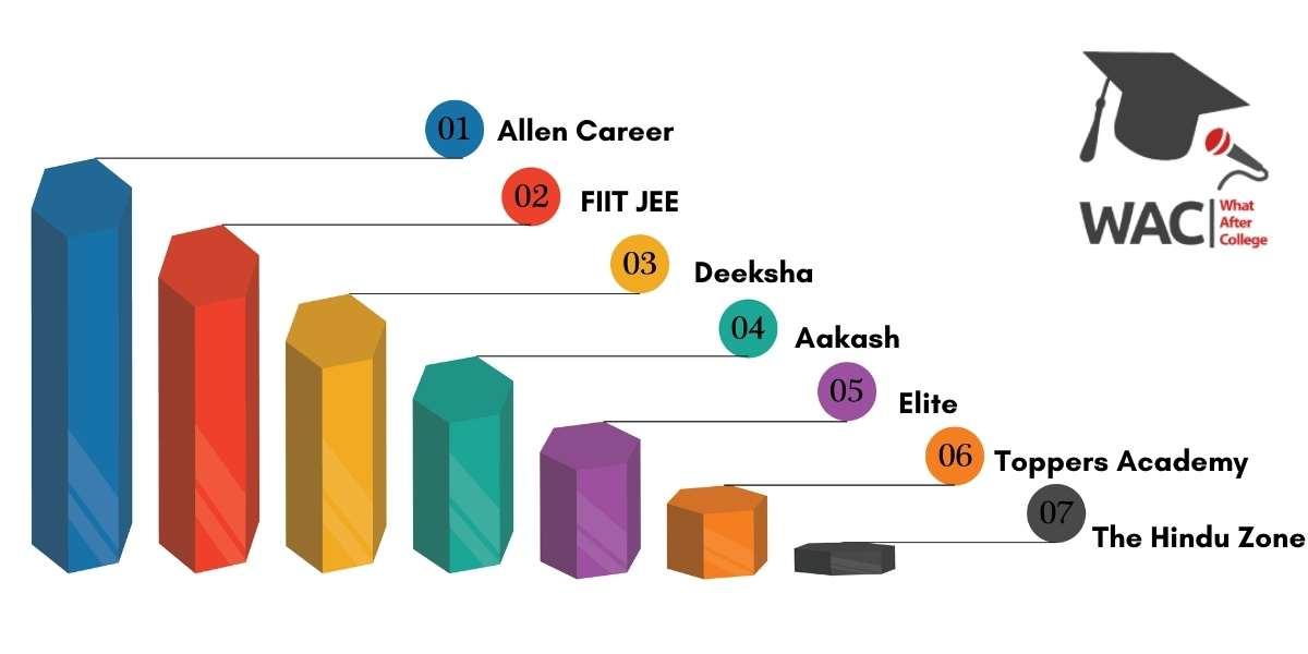 Top 7 IIT-JEE Coaching in Bangalore