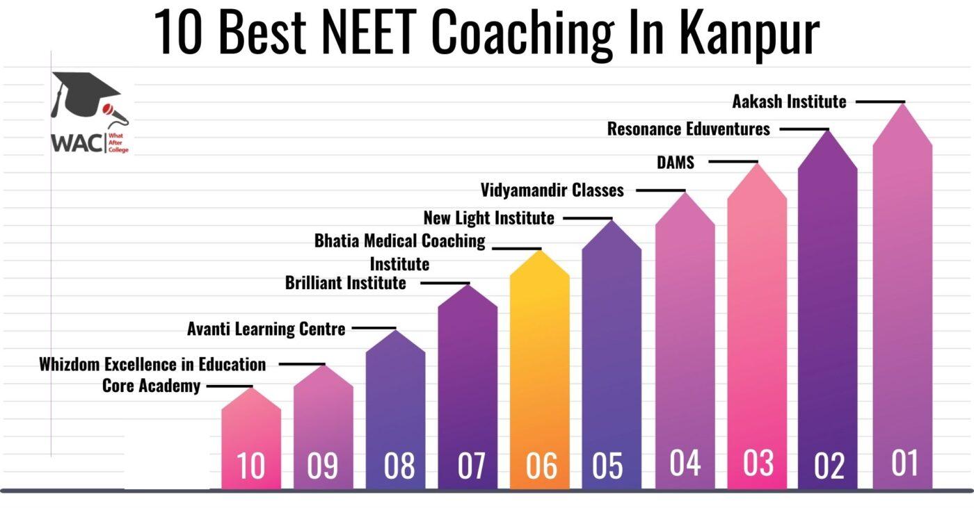 10 Best NEET Coaching In Kanpur