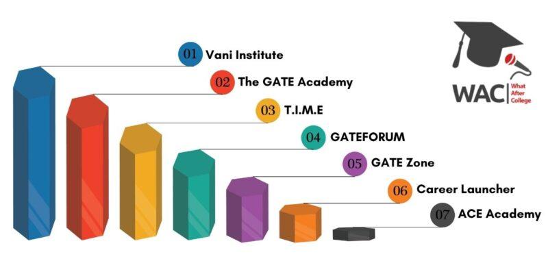 GATE Coaching in Chennai