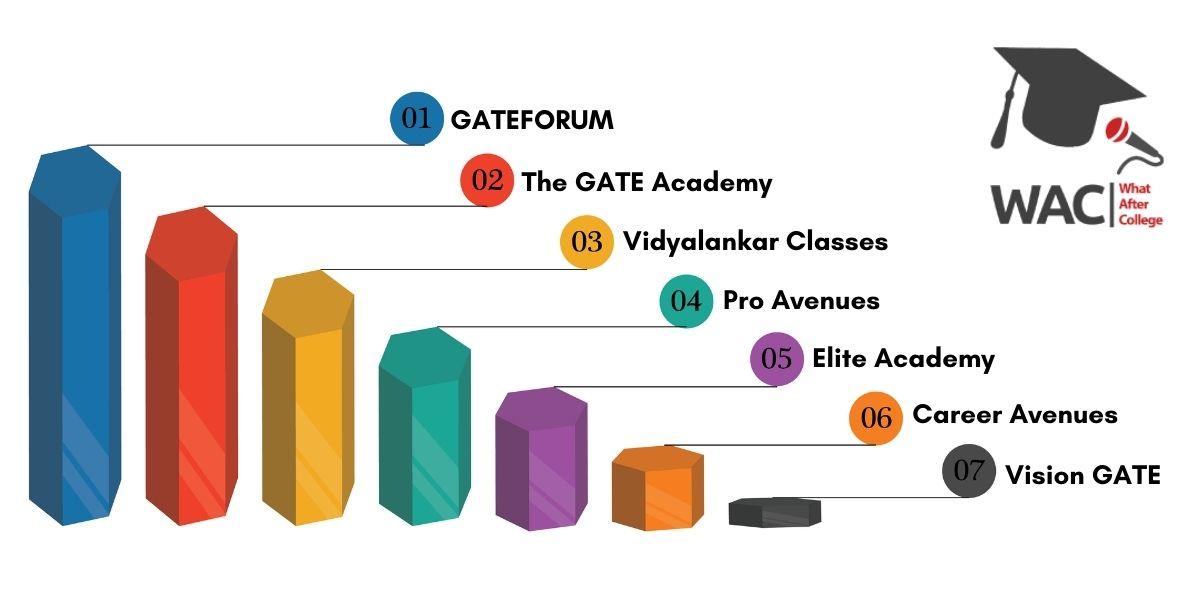 GATE Coaching in Mumbai