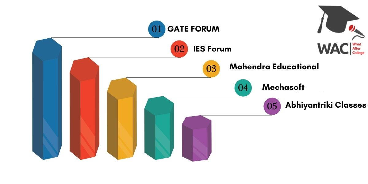 Top 5 GATE Coaching In Allahabad