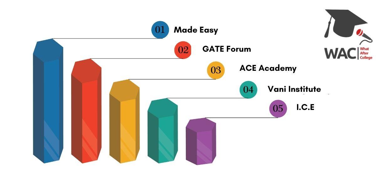Top 5 GATE Coaching In Pune