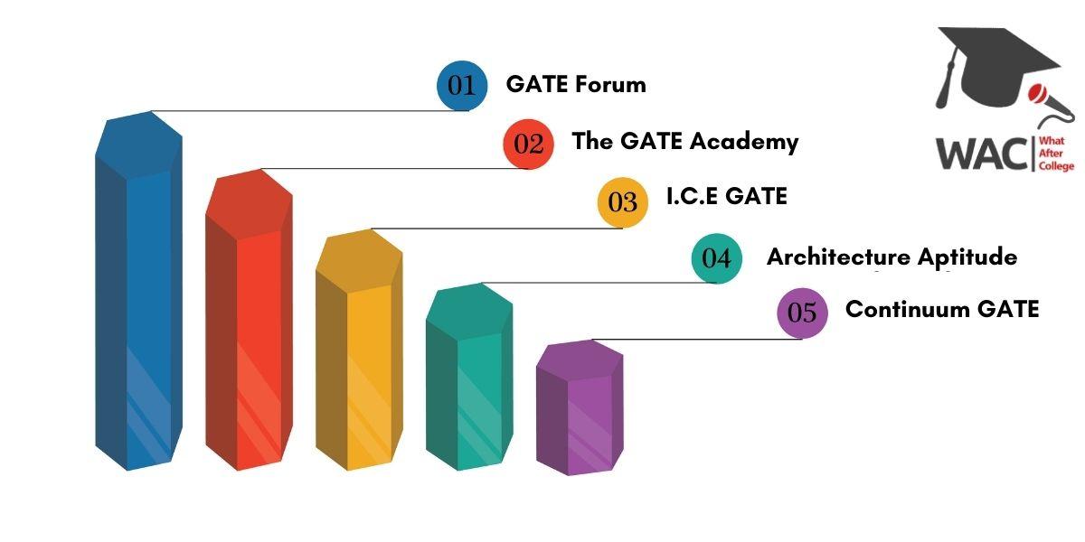 Top 5 GATE Coaching in Ahmedabad
