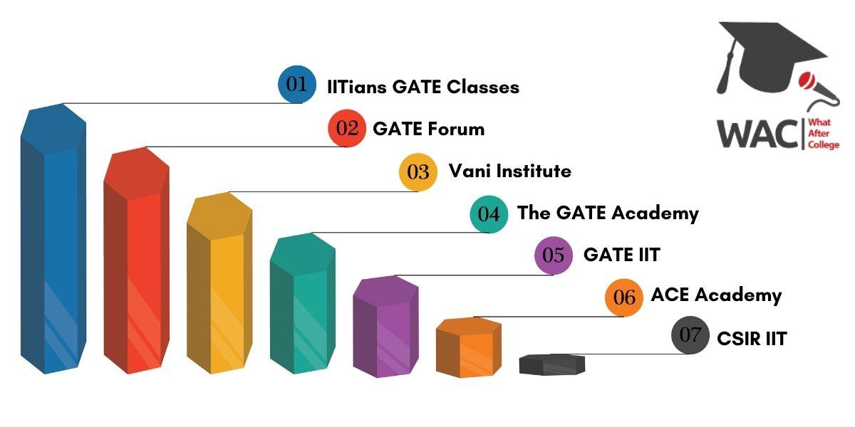 Top 7 GATE Coaching In Bangalore