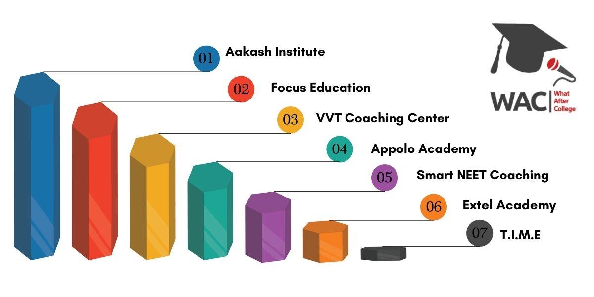 Top 7 NEET Coaching Centres in Chennai