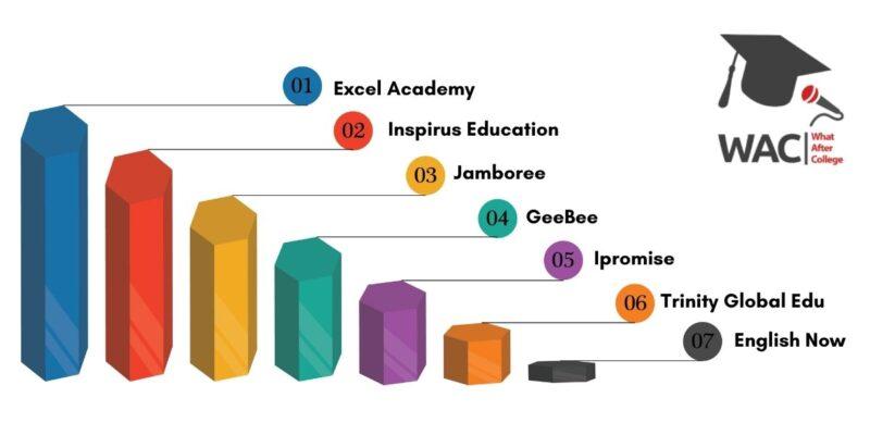 Top 7 TOEFL Coaching In Mumbai