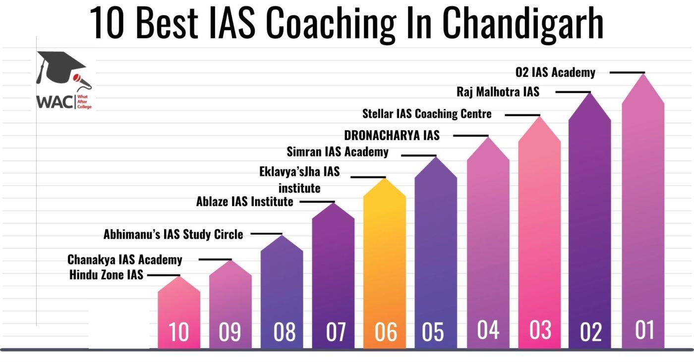 10 Best IAS Coaching in Chandigarh