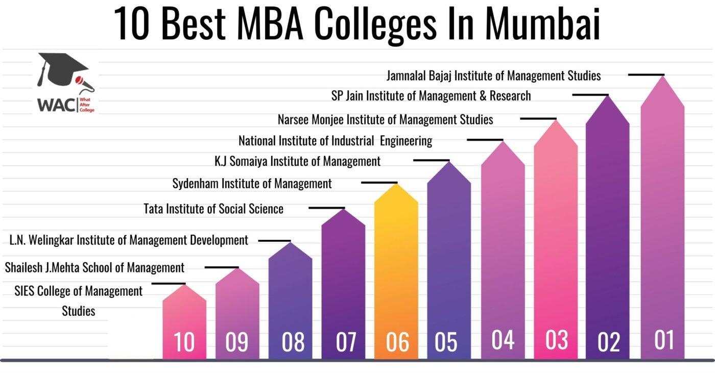 10 Best MBA Colleges in Mumbai