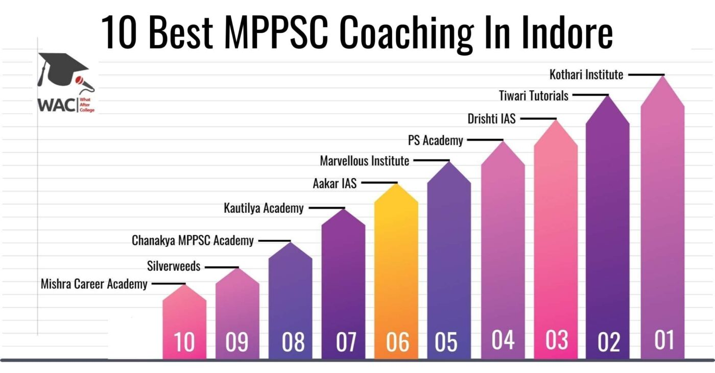 10 Best MPPSC Coaching In Indore
