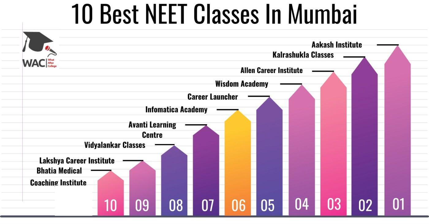10 Best NEET Classes in Mumbai