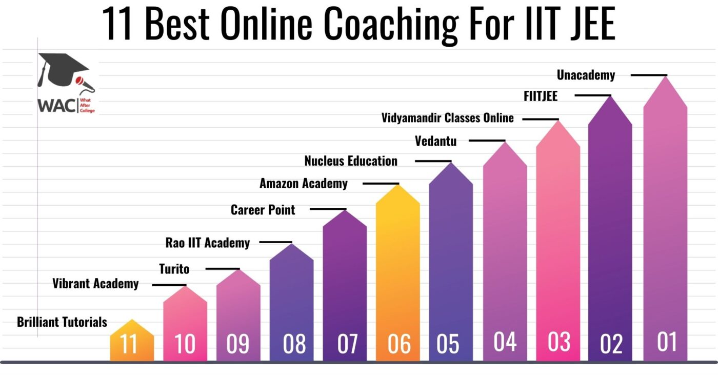 11 Best Online Coaching for IIT JEE