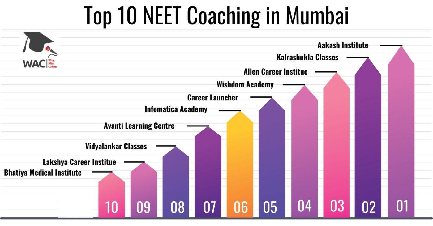 Top 10 NEET Classes in Mumbai