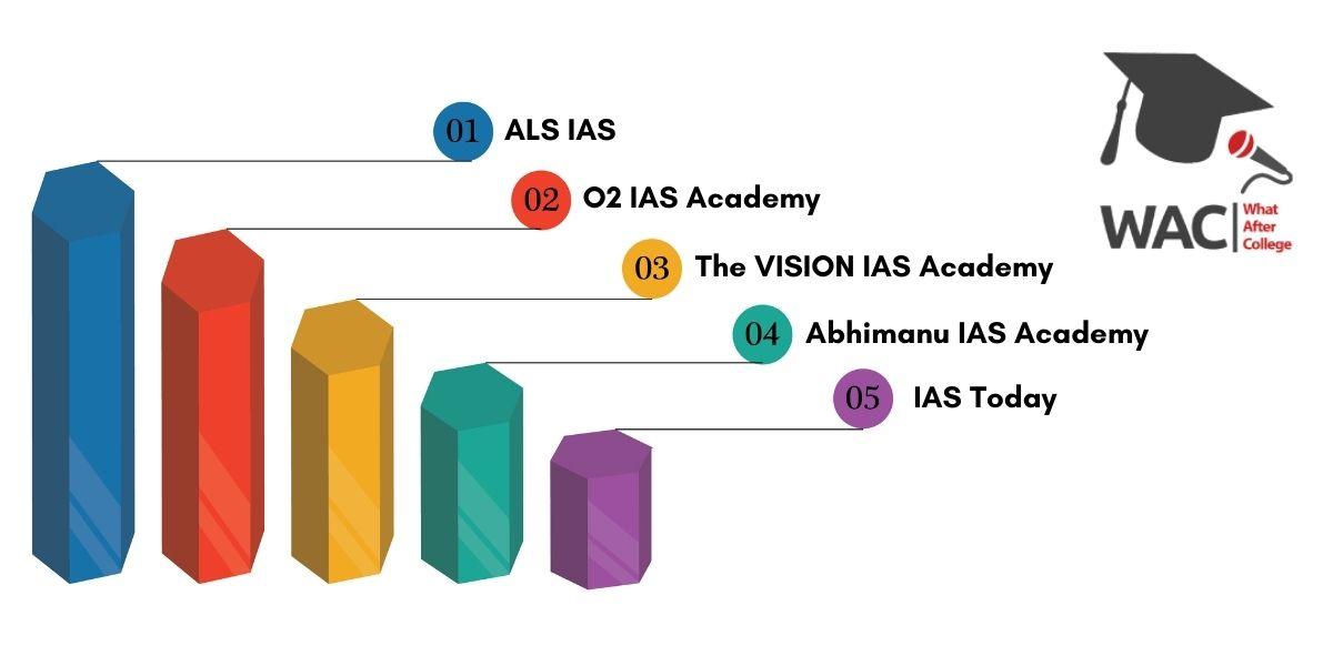 Top 5 IAS Coaching in Chandigarh