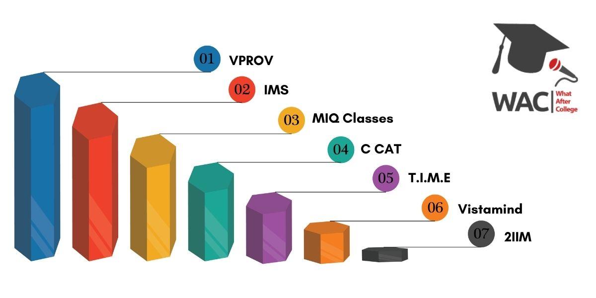 Top 7 CAT Coaching in Chennai