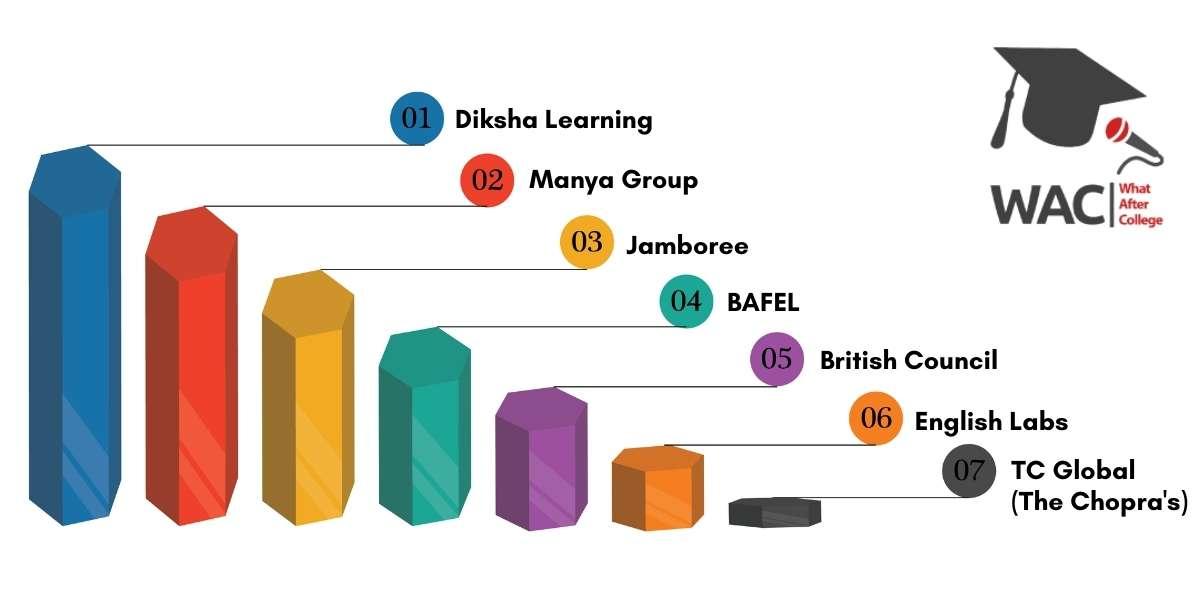 Top 7 TOEFL Coaching In Kolkata.