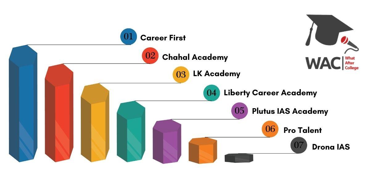Top 7 UPSC Coaching in Surat