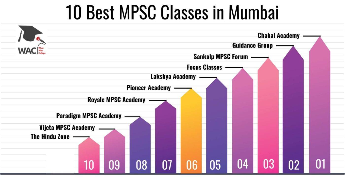 10 Best MPSC Classes in Mumbai