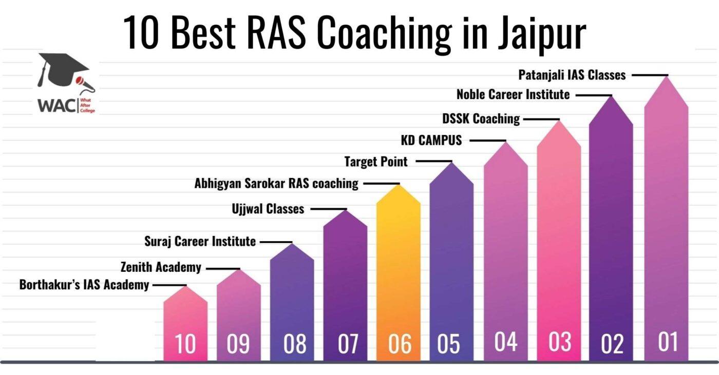 10 Best RAS Coaching in Jaipur