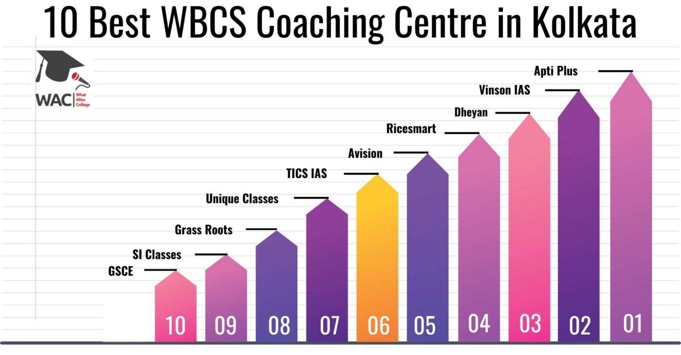 10 Best WBCS Coaching Centre in Kolkata