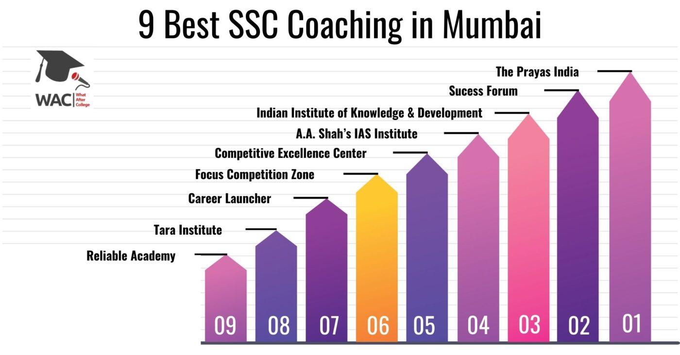 9 Best SSC CGL Coaching in Mumbai
