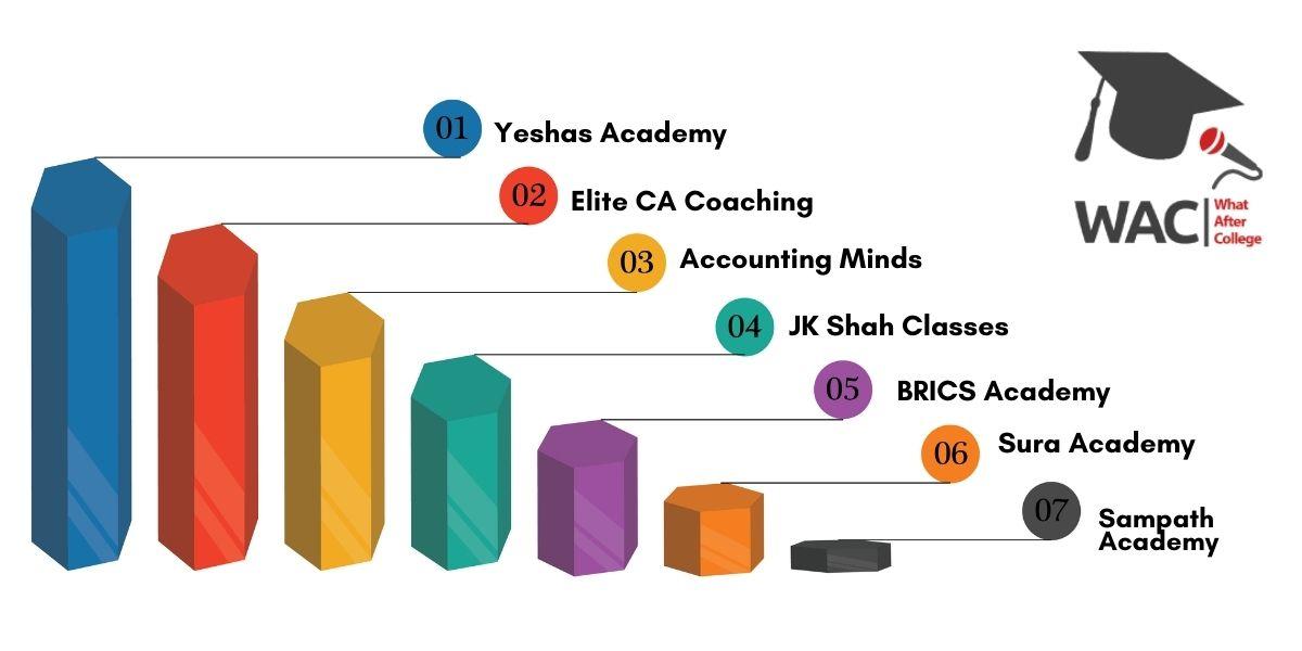 Best CA Coaching in Banglore