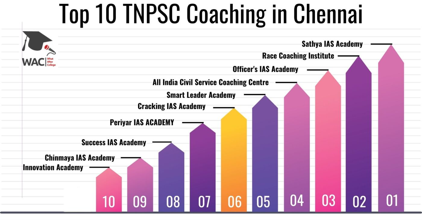 TOP 10 TNPSC Coaching Centre in Chennai