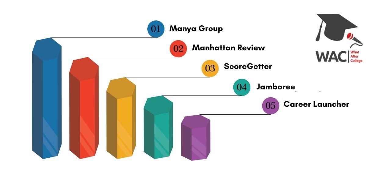 Top 5 GMAT Coaching in chennai