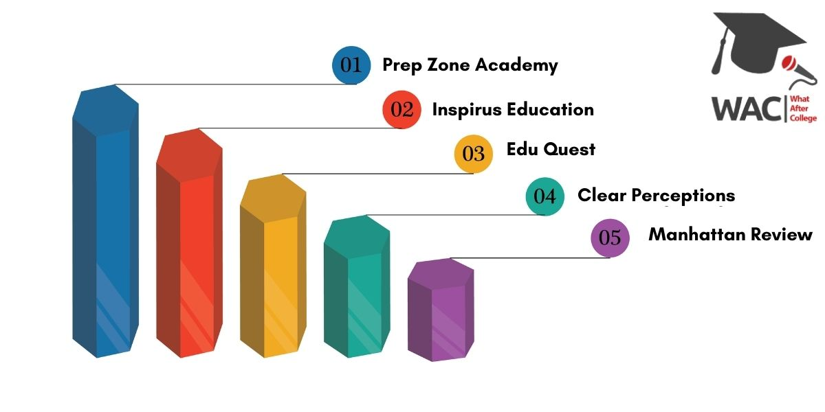 Top 5 SAT Coaching in Mumbai