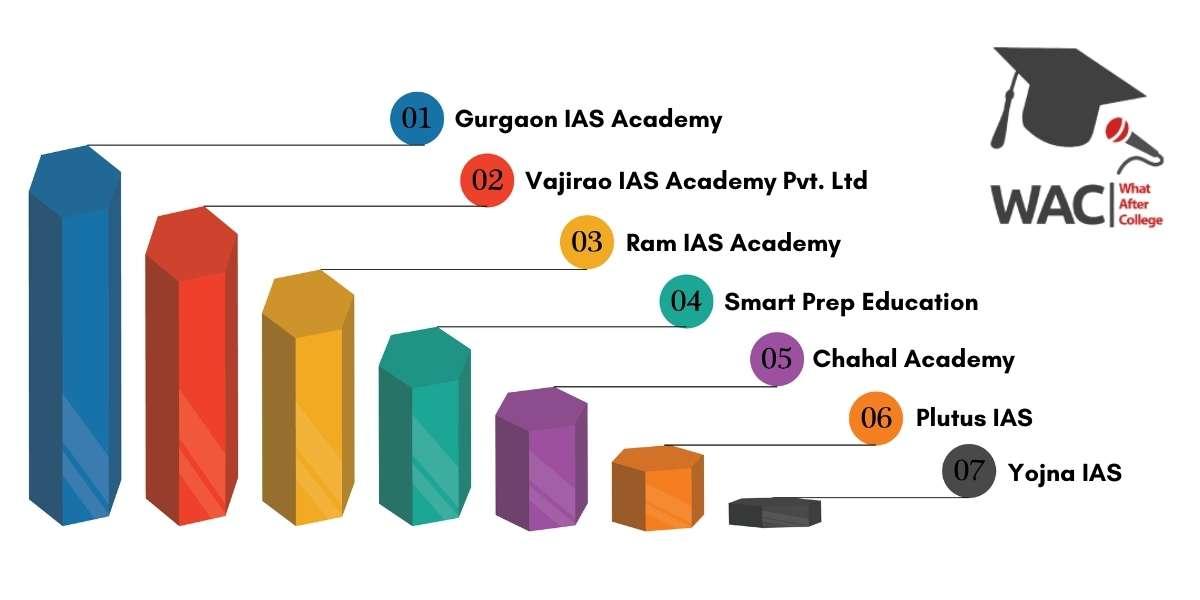 Top 7 IAS Coaching in Gurgaon
