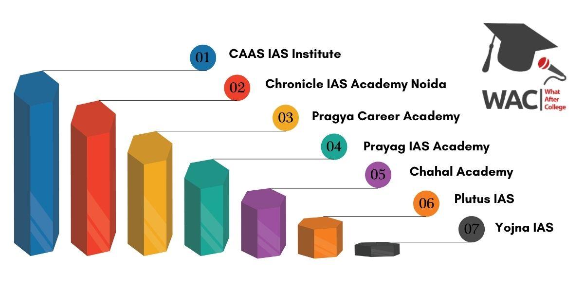 Top 7 IAS Coaching in Noida