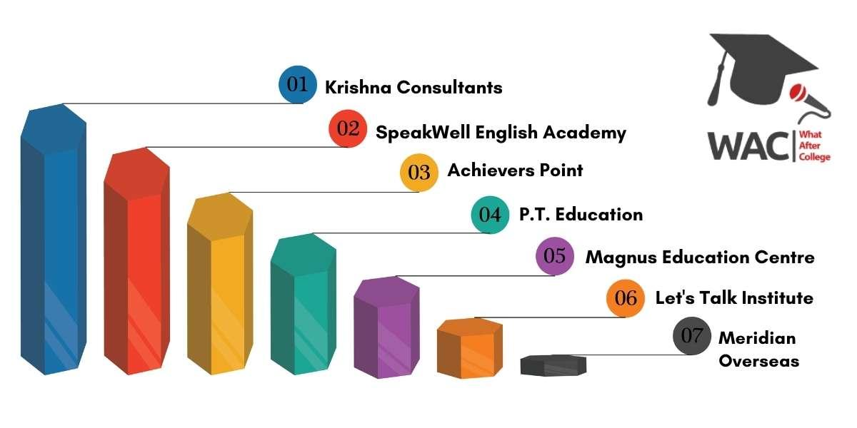 Top 7 IELTS Coaching in Pune