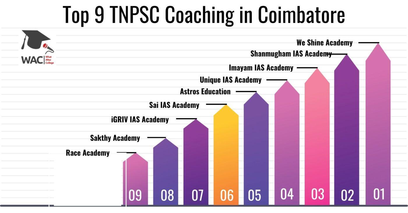 Top 9 TNPSC Coaching in Coimbatore