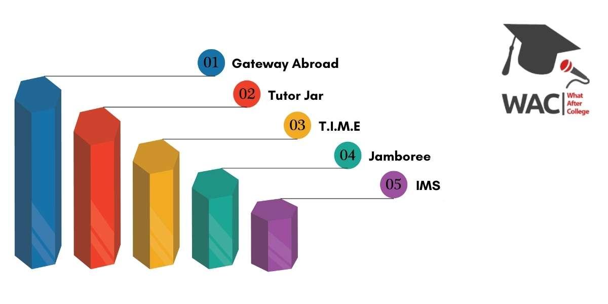 Top 5 GMAT Classes in Mumbai