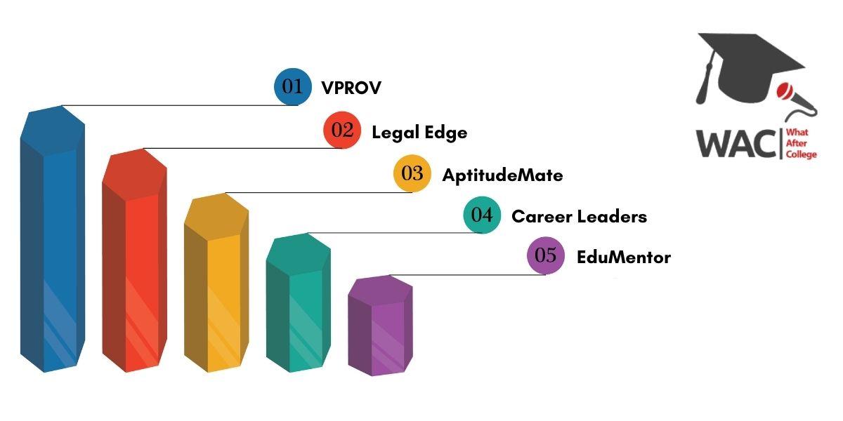 Top 5 IPMAT Coaching in Delhi