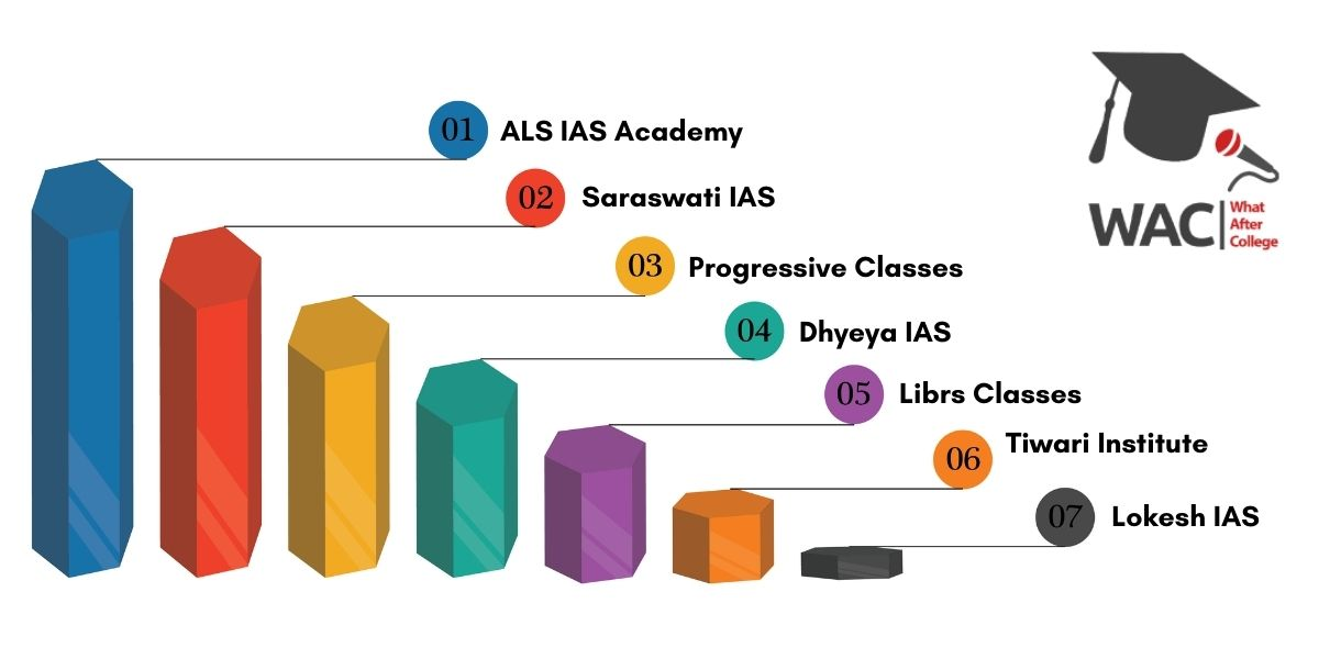 Top 7 IAS Coaching in Gorakhpur