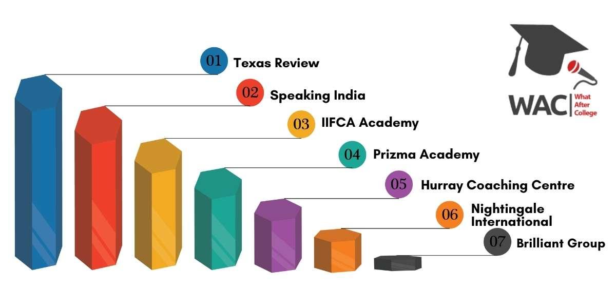 Top 7 IELTS Coaching in Bangalore.