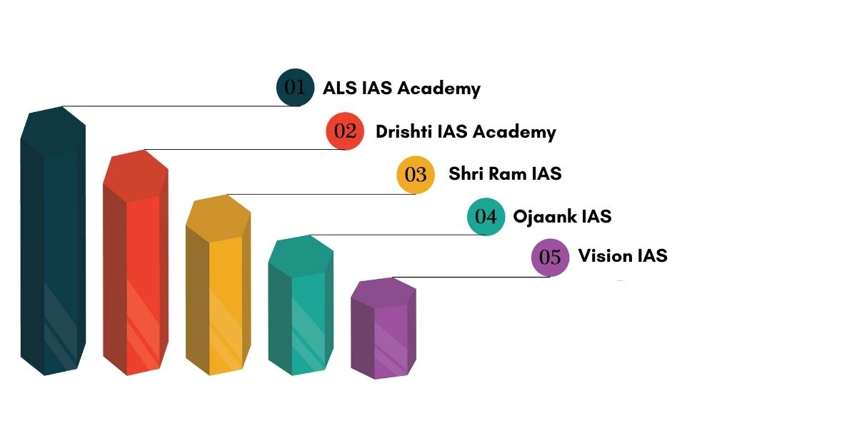 IAS Coaching in Mukherjee Nagar