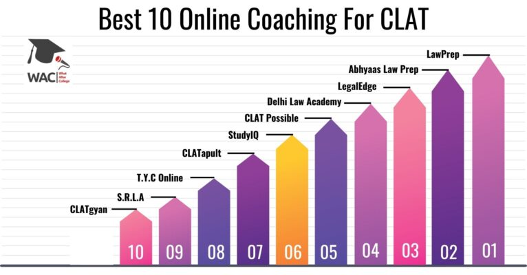Best 10 Online Coaching For CLAT