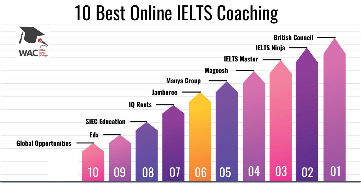 10 Best Online IELTS Coaching