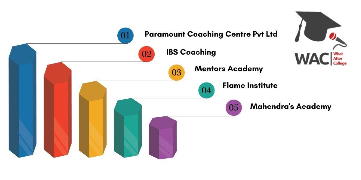 5 Best SSC Coaching in Chandigarh