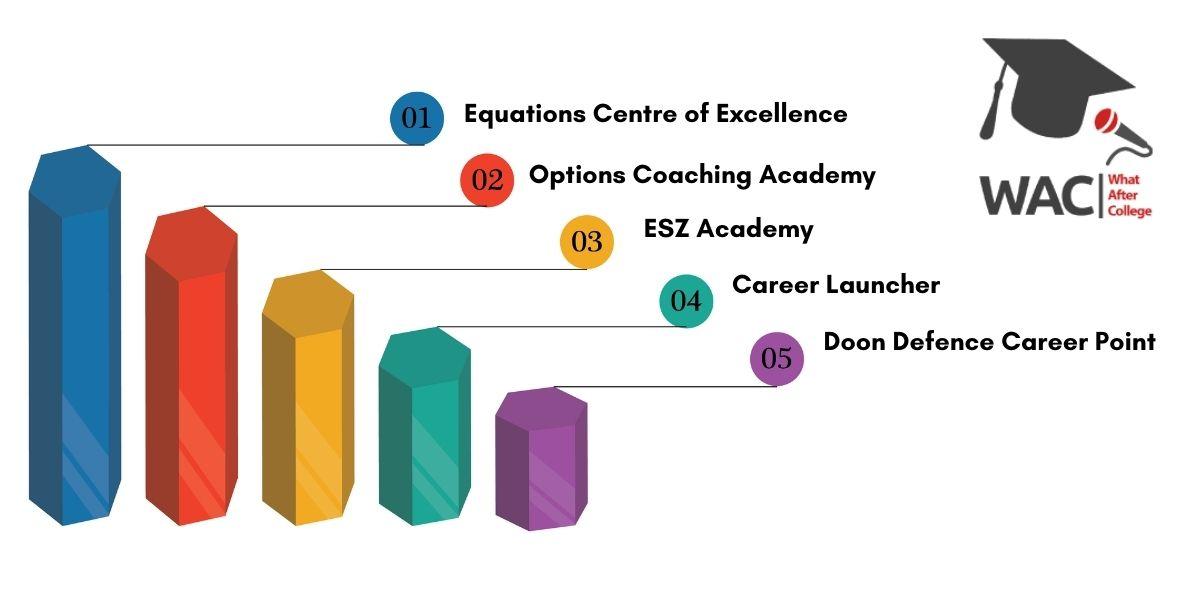 5 Best SSC Coaching in Dehradun