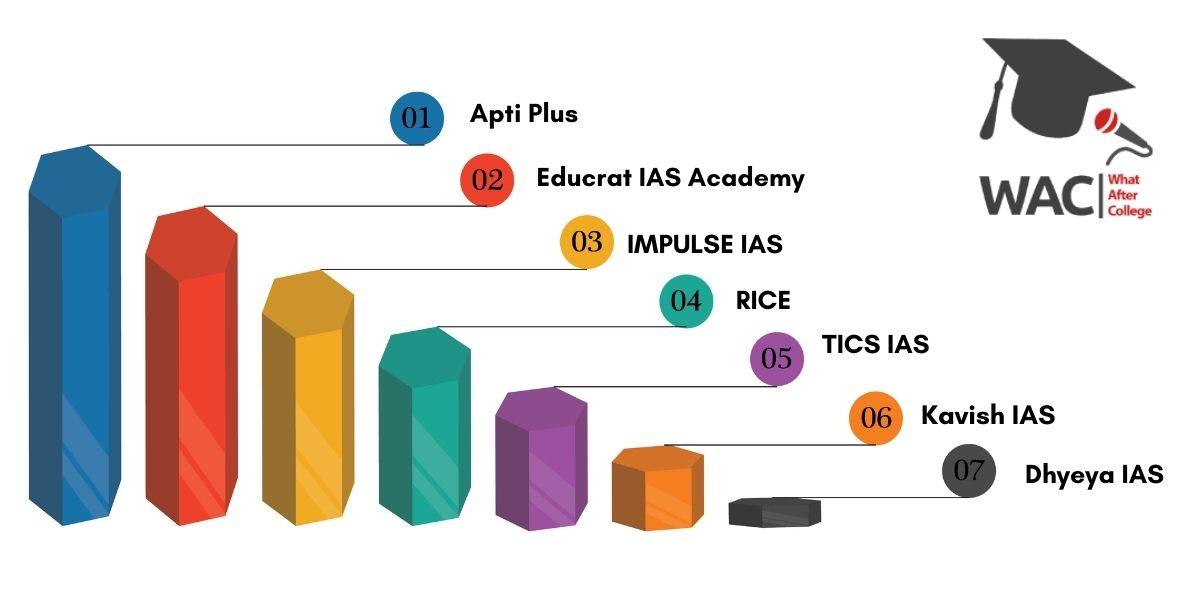 7 Best IAS Coaching in Kolkata