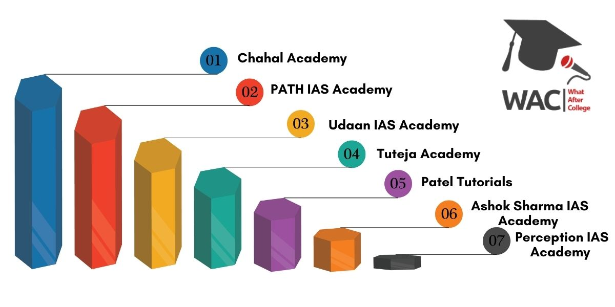 7 Best IAS Coaching in Raipur