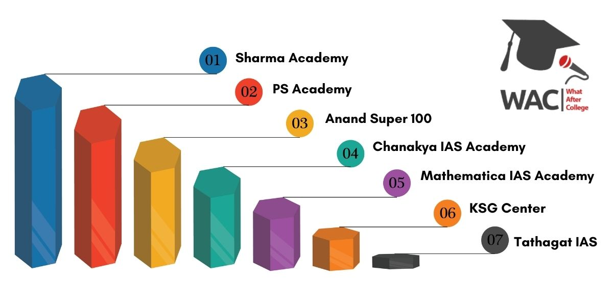 7 Best IAS Coaching in Indore